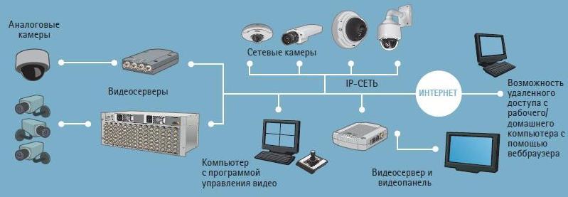 Особенности подбора систем видеонаблюдения